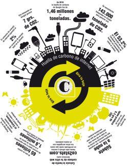 Documento de Huella del Carbono de Internet