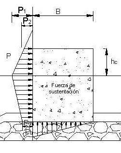 Documento de Diseño de rompeolas de pared vertical. Metodología Simplificada Goda